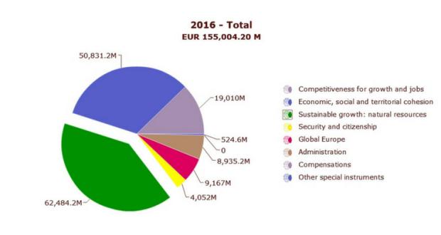 Bugetul Uniunii Europene 2016