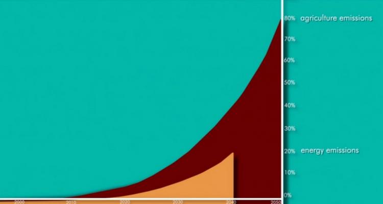 Comparatie nivelul emisiilor cu efect de sera agricultura si sectorul energetic