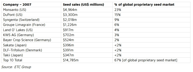 The World's Top 10 Seed Companies - Sursa ETC Group 2007