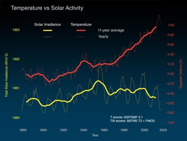 Activitatea Soarelui și încălzirea globală - sursa: NASA